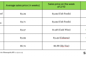 Chart 3 - good and bad deals