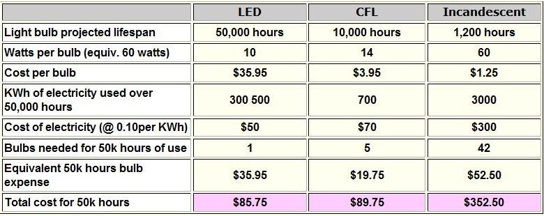 LED CFL Incandescent Lightbulb Comparison
